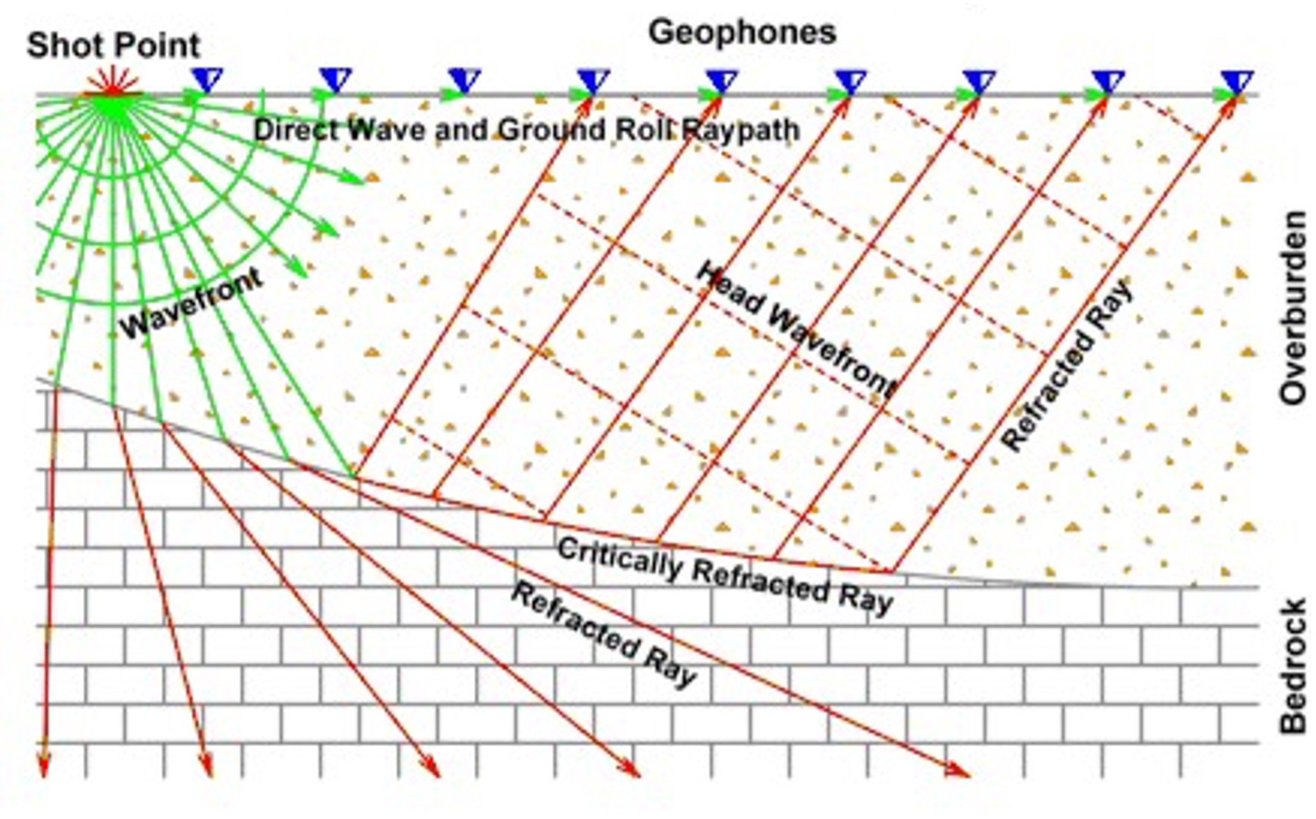 Seismic Refraction & Seismic Refraction Tomography: Advanced (SESSION ONE ONLY)